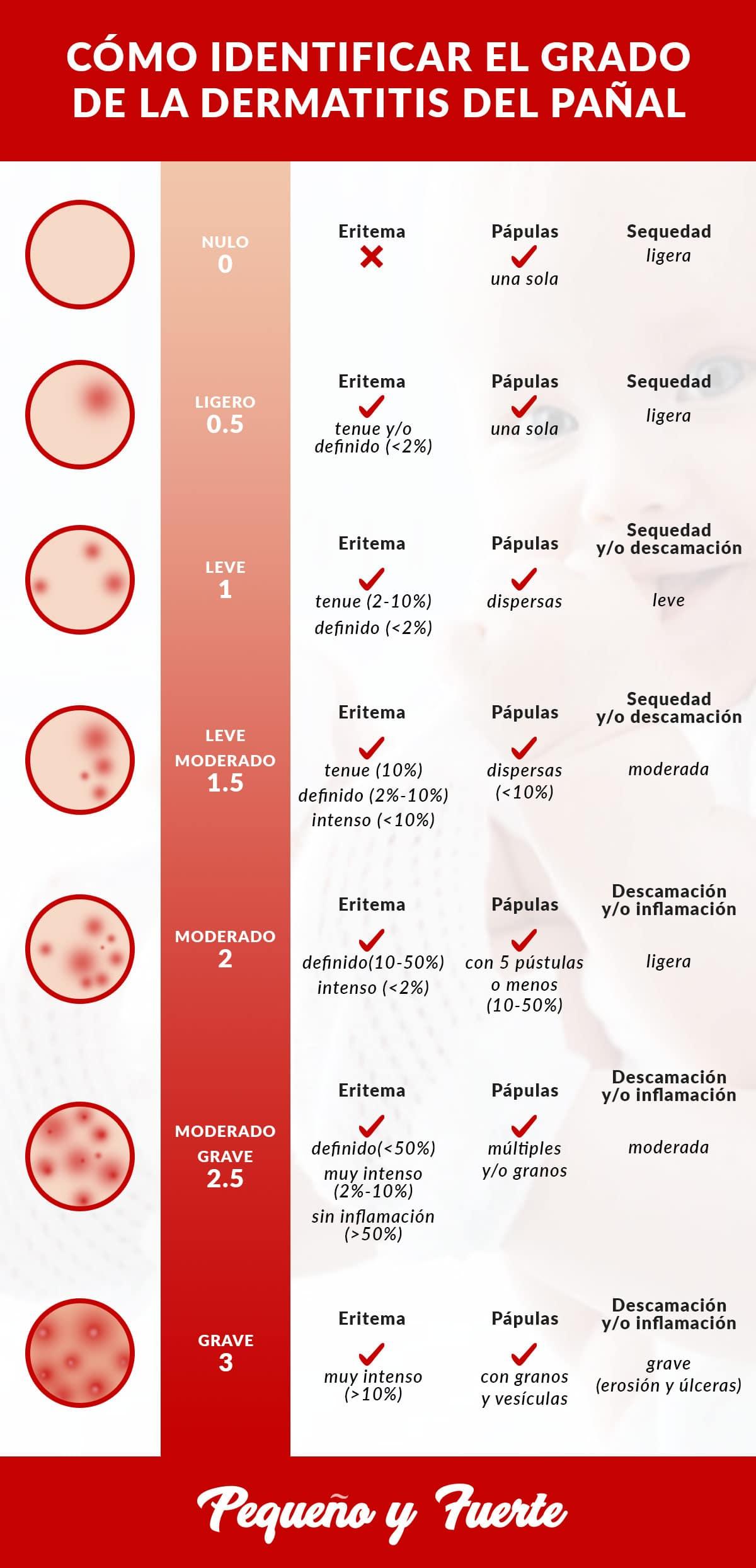 Grado de la dermatitis del pañal - pequeñoyfuerte.es